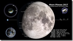 Moon Phases 2017